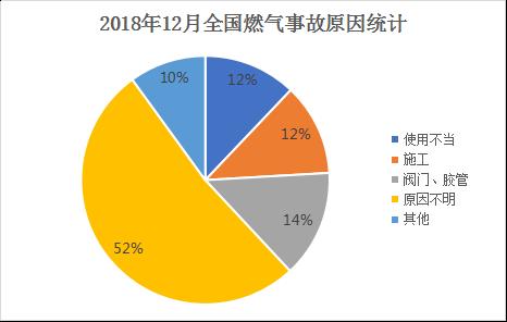 2018年12月全国燃气事故原因统计
